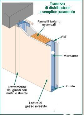 Dettaglio parete di spessore 75mm fino a 3 05mt for Rivestimenti metallici orizzontali
